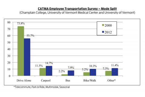 CATMA Employee Transportation Survey Mode Split 2012